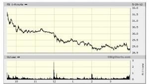 FaceBook stock falls