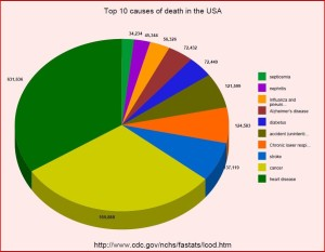 leading-cause-of-death-in-USA2_914x711