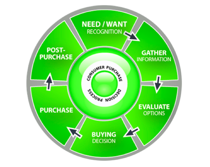consumer-purchase-cycle