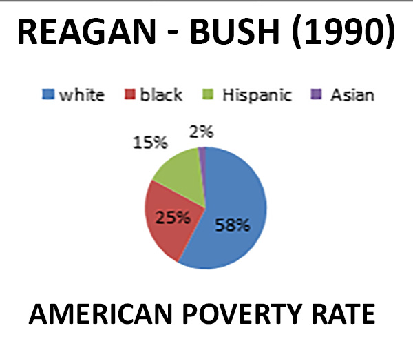 REAGAN---BUSH