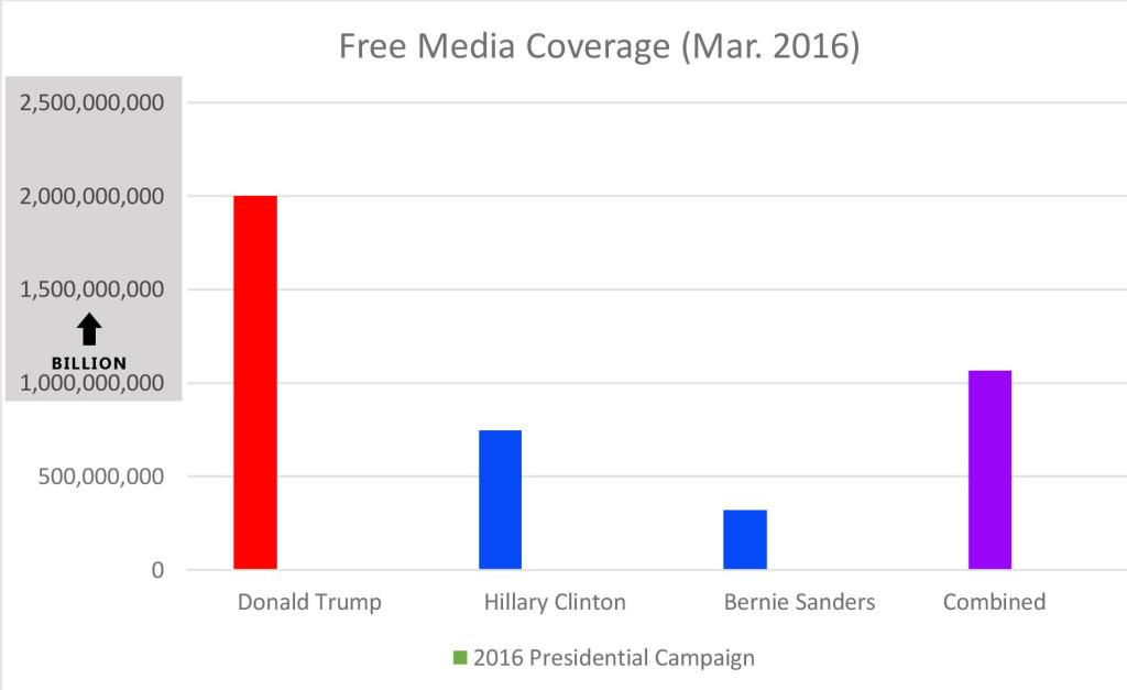 free-media-chart