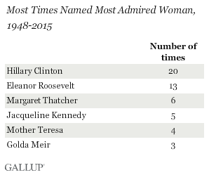 hillary-most-admired